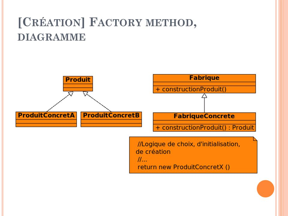 [Création] Factory method, diagramme